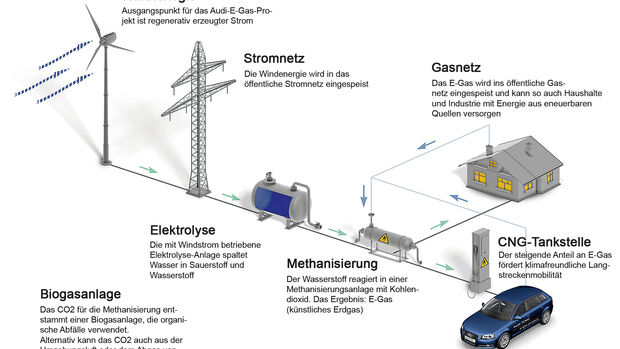 Audi E-Gas Projekt, Alternative Kraftstoffe, AMS1417