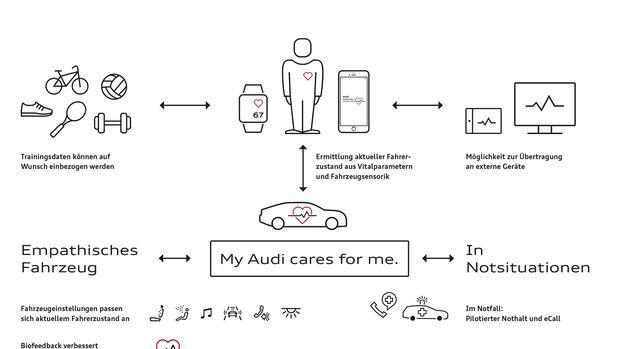 Audi HMI, Infotainment, CES 2016, Las Vegas, Fit Driver