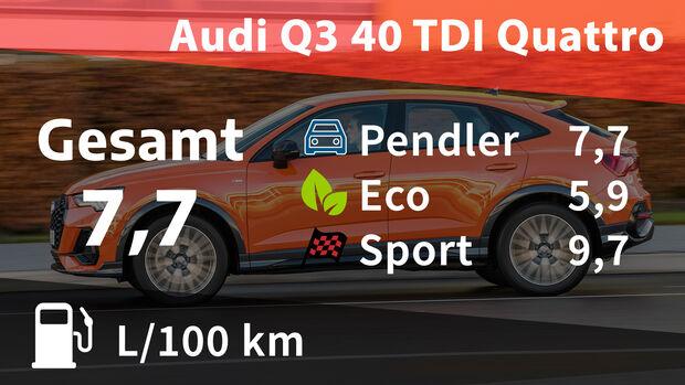 Audi Q3 40 TDI Kosten Realverbrauch