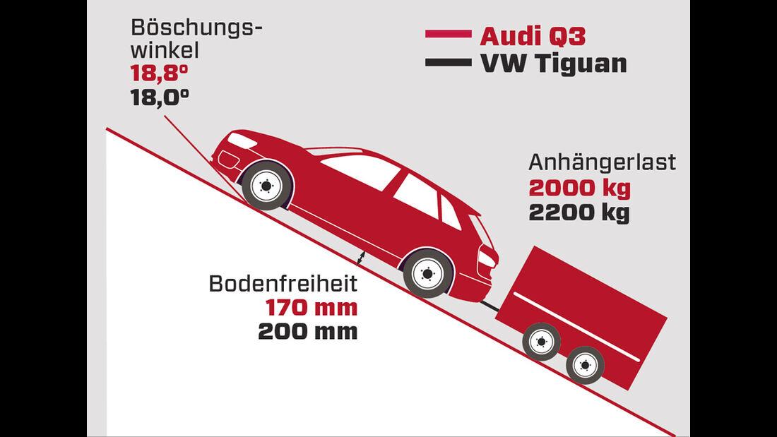 Audi Q3, Grafik, Steigungswinkel