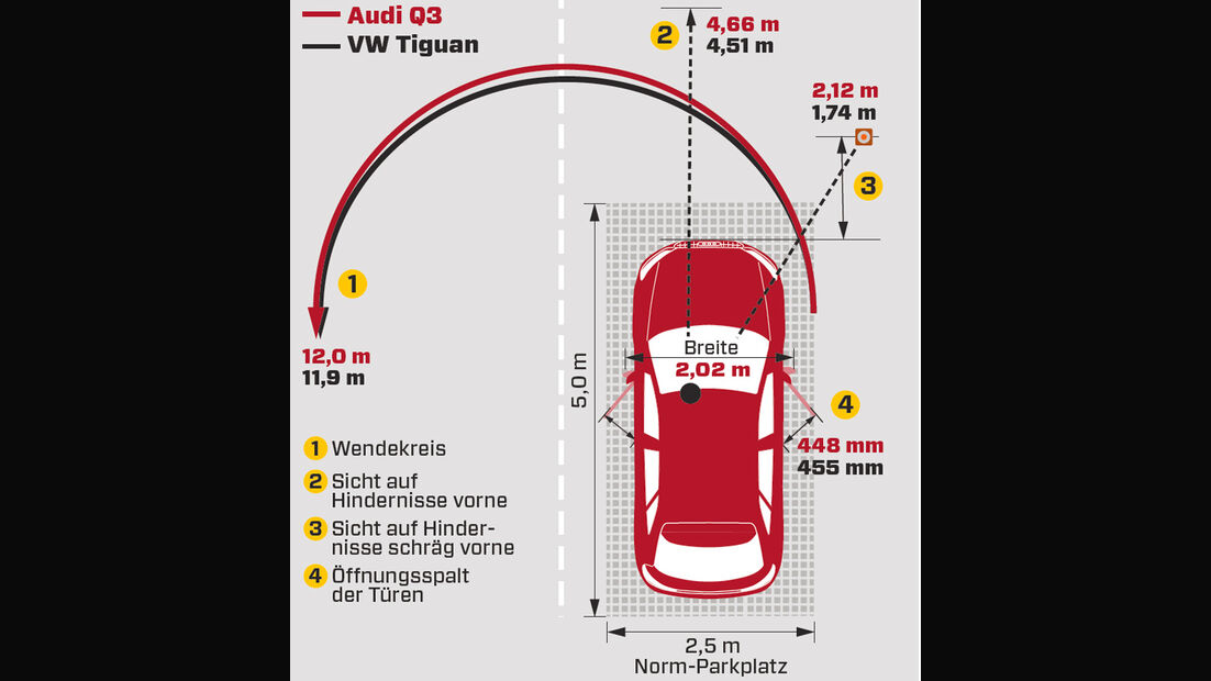 Audi Q3, Grafik, Wendekreis