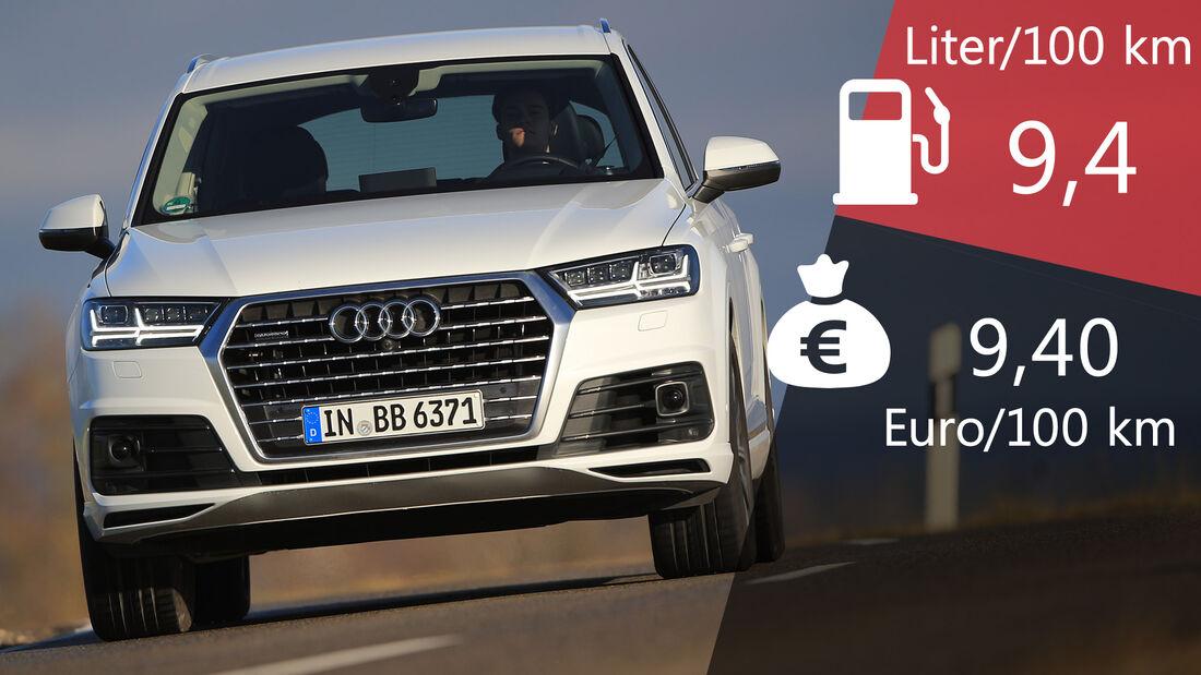 Audi Q7 Verbrauch