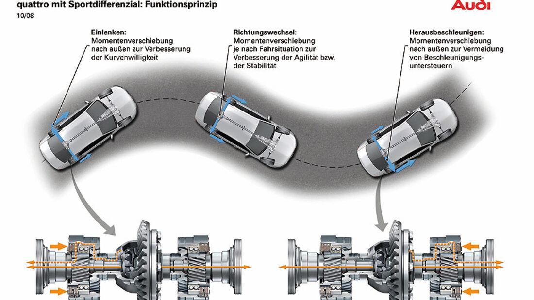 Audi Quattro Antrieb