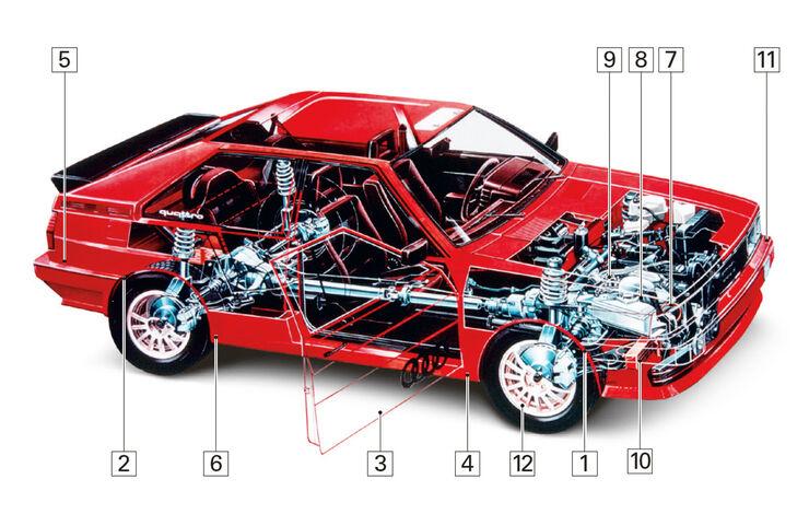 Audi Quattro, Igelbild, Schwachstellen