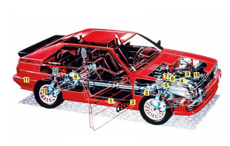 Audi Quattro, Quattro 20V, 1980-1991
