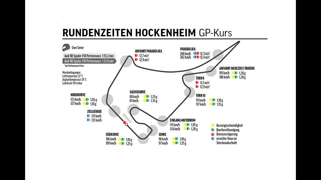 Audi R8 Spyder V10 Performance, Hockenheimring