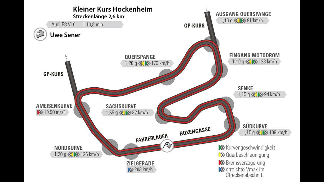 Audi R8 V10, Audi R8 5.2 FSI Quattro, Rundenzeit, Hockenheim