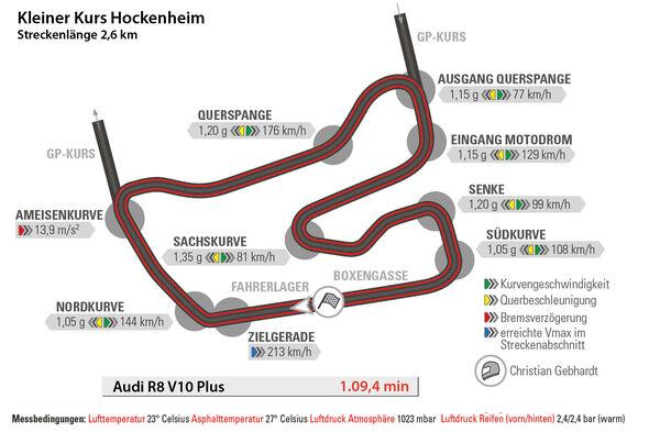 Audi R8 V10 Plus, Hockenheim, Rundenzeit