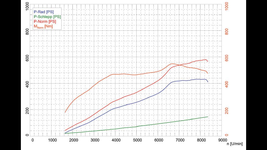 Audi R8 V10 Plus, Leistungsmessung