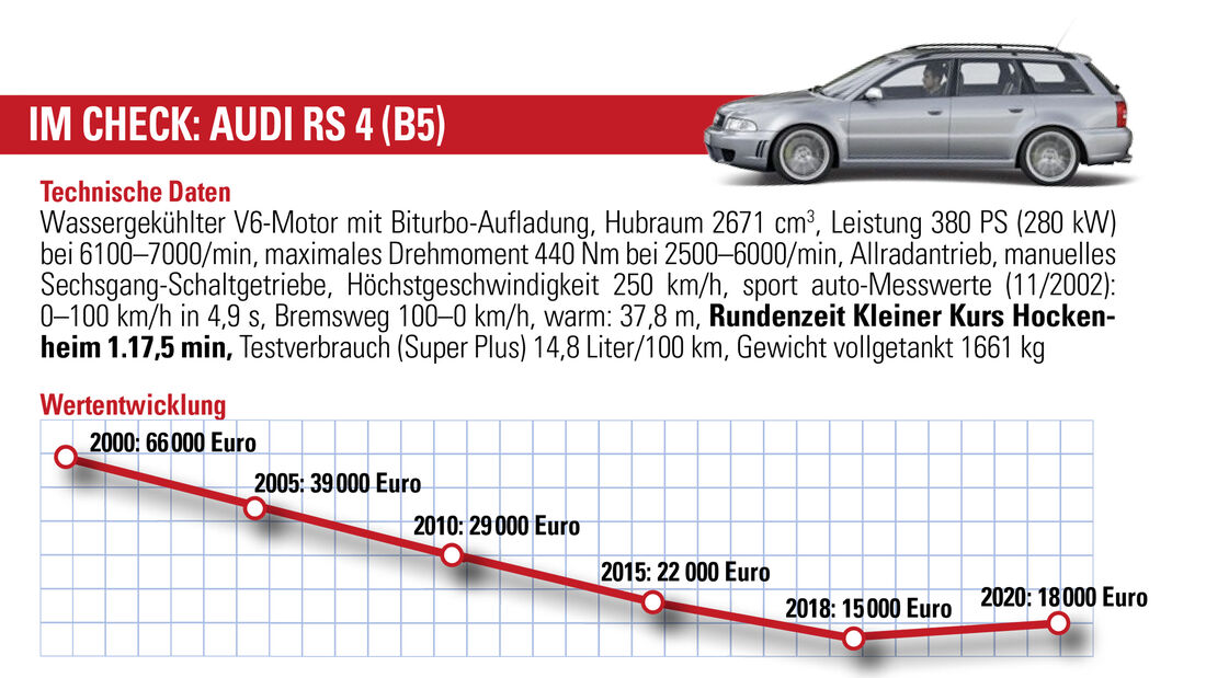 Audi RS 4 (B5), Wertentwicklung