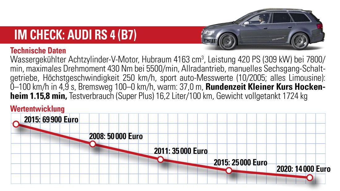 Audi RS 4 (B7), Wertentwicklung