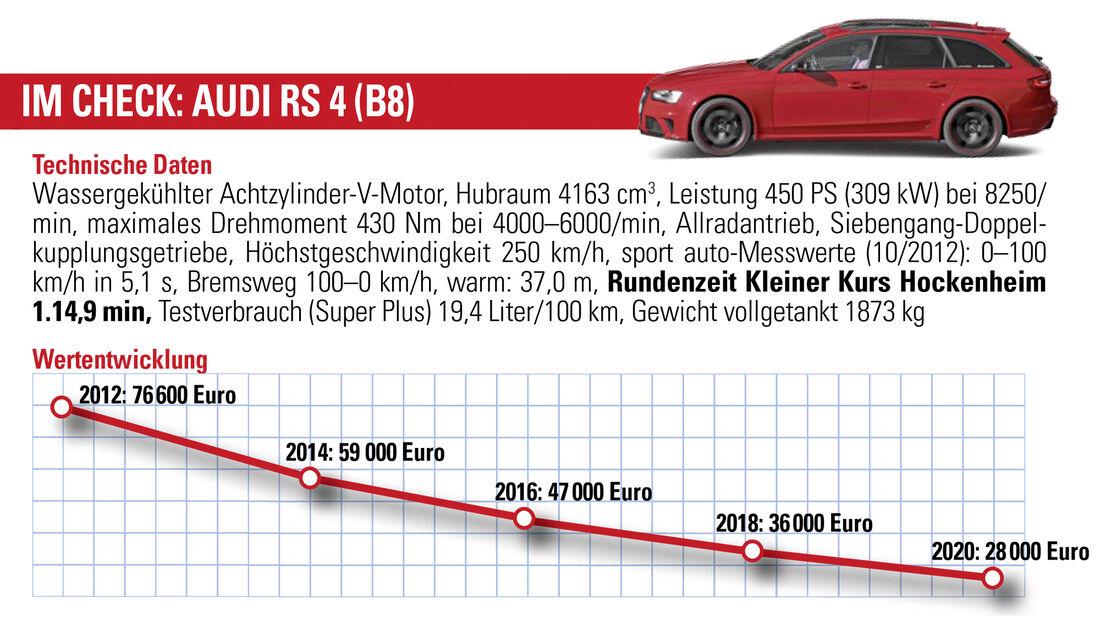 Audi RS 4 (B8), Wertentwicklung