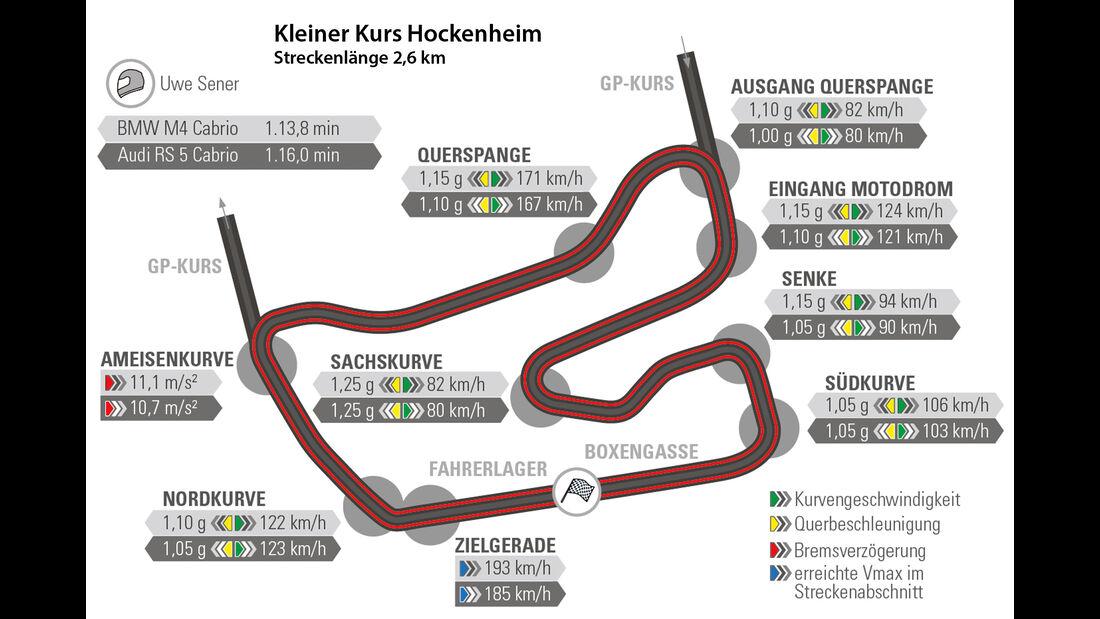 Audi RS 5 Cabriolet, BMW M4 Cabrio, Rundenzeit, Hockenheim