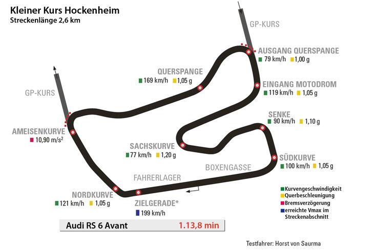 Audi RS 6 Avant, Hockenheim, Rundenzeit, Kleiner Kurs