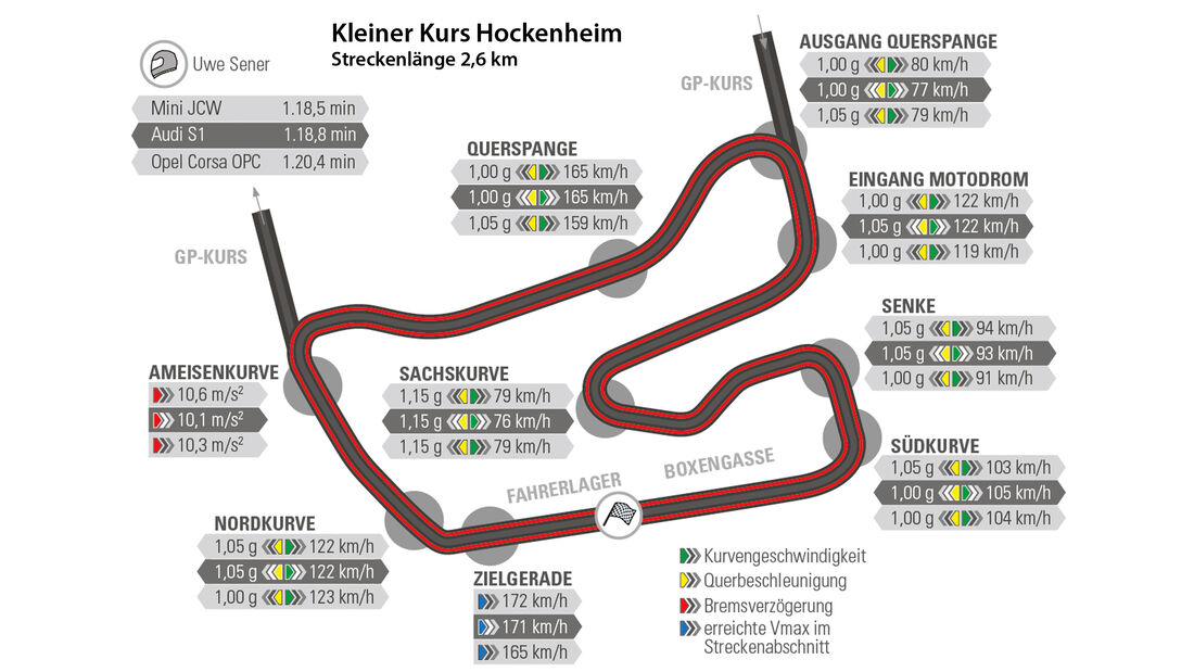 Audi S1, Mini JCW, Opel Corsa OPC, Rundenzeit, Nürburgring