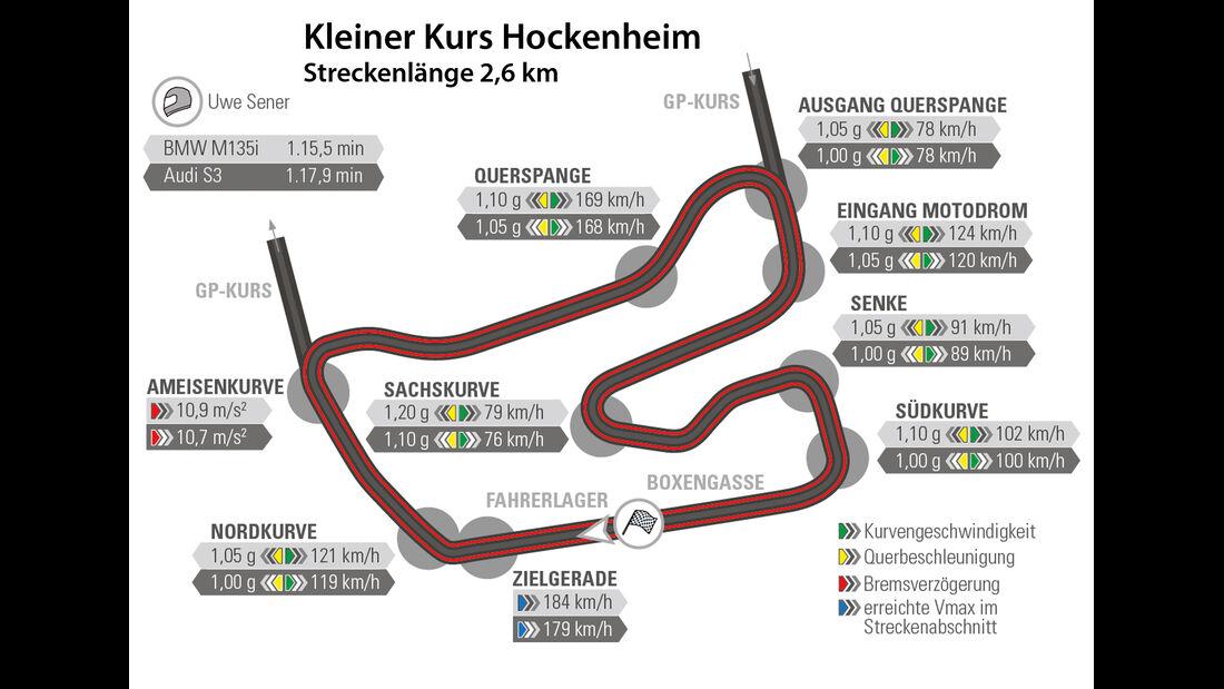 Audi S3, BMW M135i, Hockenheim, Rundenzeit