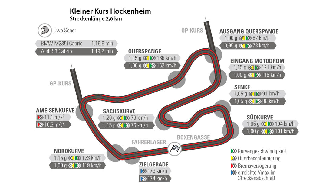 Audi S3 Cabrio, BMW M235i Cabrio, Hockenheim, Rundenzeit