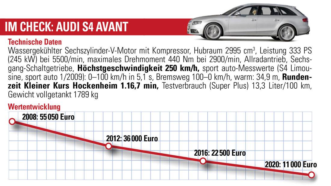 Audi S4 3.0 TFSI quattro Avant, Wertentwicklung