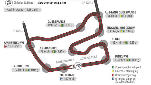 Audi S4 Avant, Hockenheim, Rundenzeit