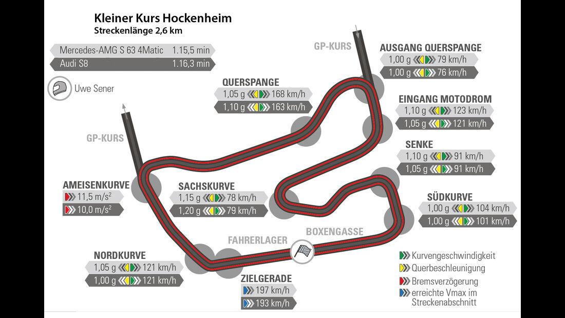 Audi S8, Mercedes S 63 4Matic, Rundenzeit, Nürburgring
