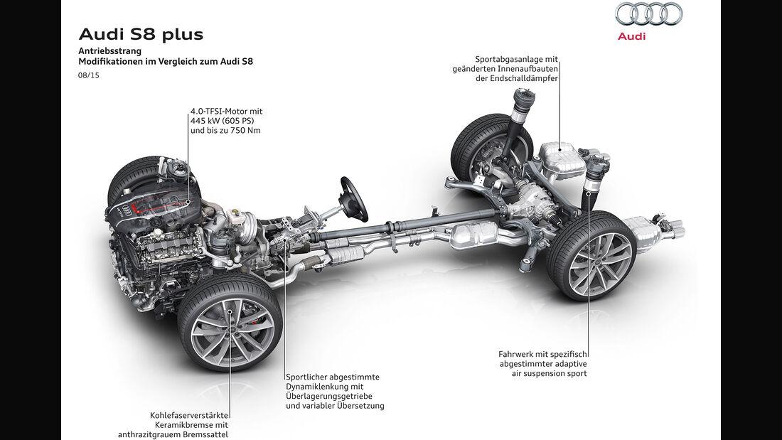 Audi S8 Plus Sperrfrist 05.08.2015
