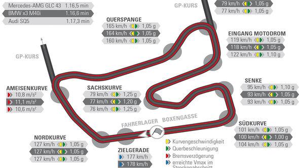 Audi SQ5, Mercedes-AMG GLC 43, Rundenzeiten