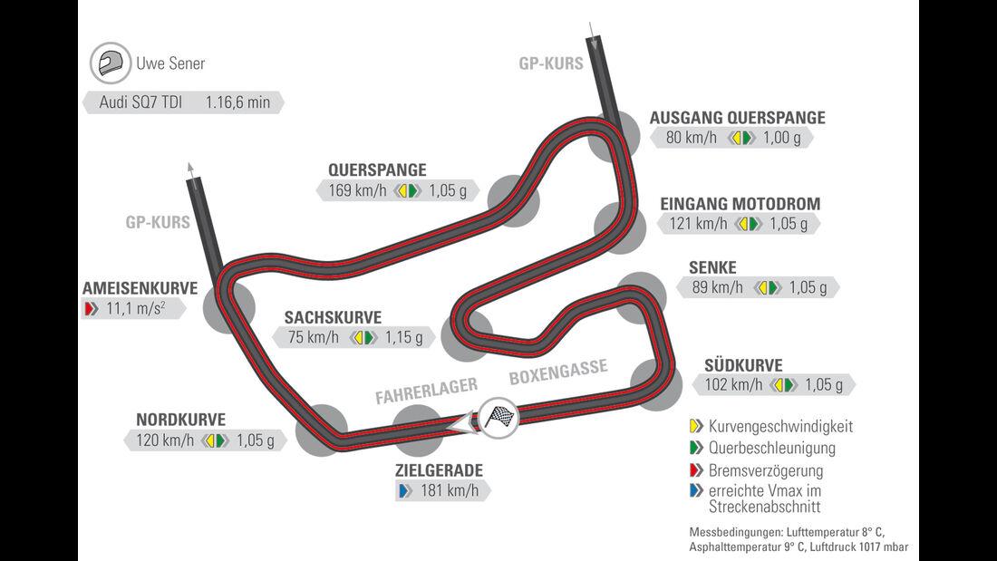Audi SQ7 TDI - Test - Rundenzeit