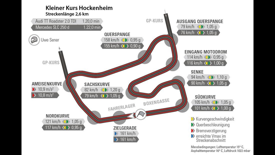 Audi TT 2.0 TDI Ultra, Mercedes SLC 250 d, Rundenzeit, Hockenheim