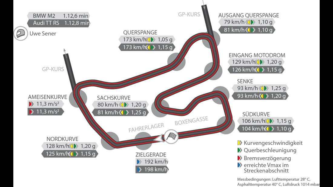 Audi TT RS Coupé, BMW M2 Coupé, Rennstreckengraphik