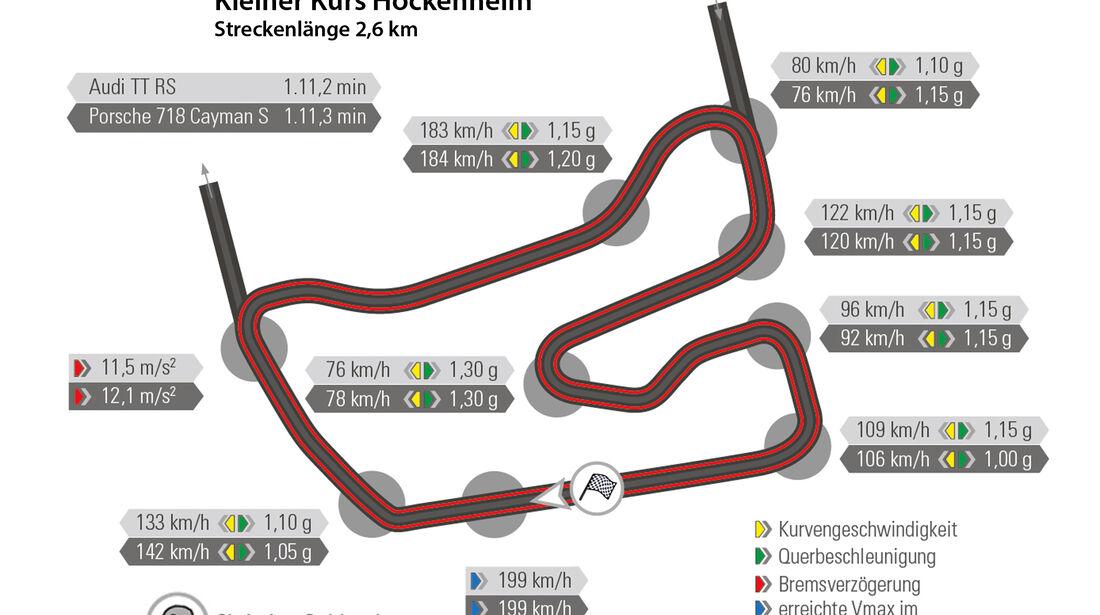 Audi TT RS Coupé, Porsche 718 Cayman S, Nürburgring, Rundenzeit