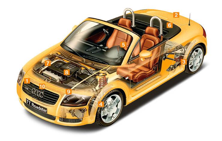 Audi TT Roadster, Schwachpunkte, Igelbild