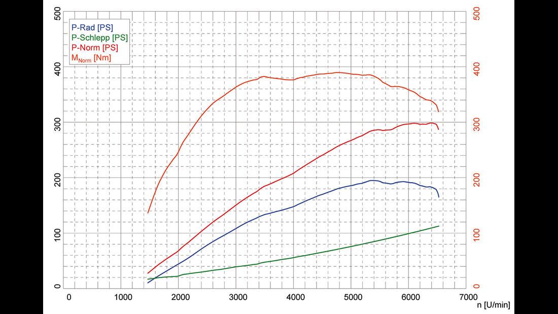 Audi TTS Coupé, Leistungskurve