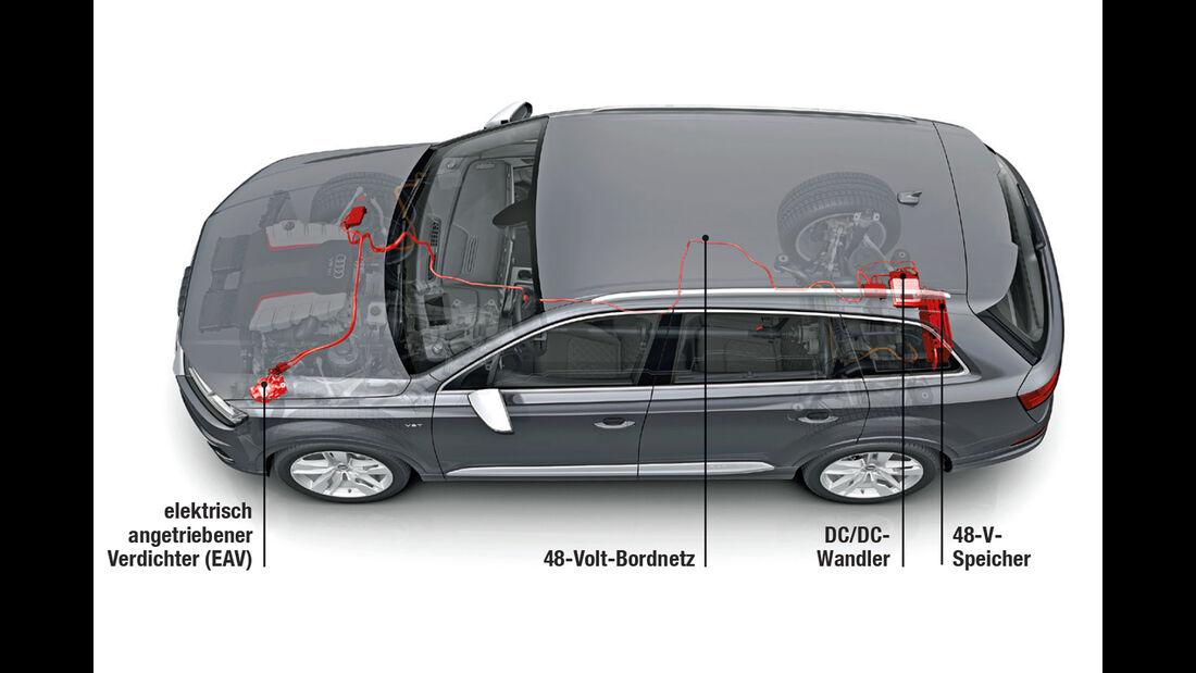 Audi, Technik, Mildhybrid 48V