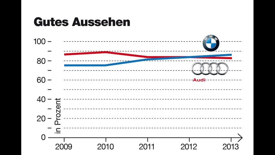 Audi und BMW Imagewertung, Aussehen