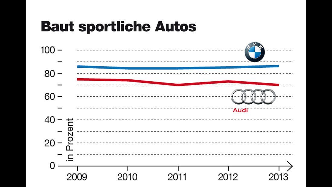 Audi und BMW Imagewertung, Sportlichkeit
