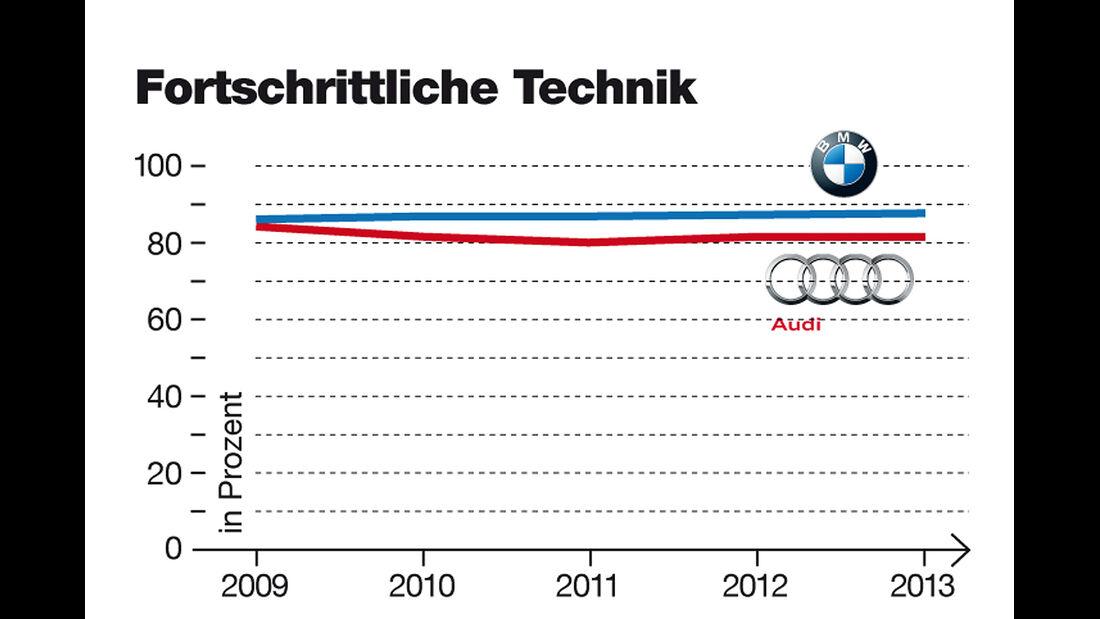 Audi und BMW Imagewertung, Technik