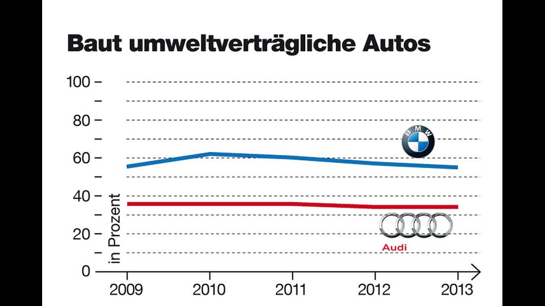 Audi und BMW Imagewertung, Umweltfreundlichkeit