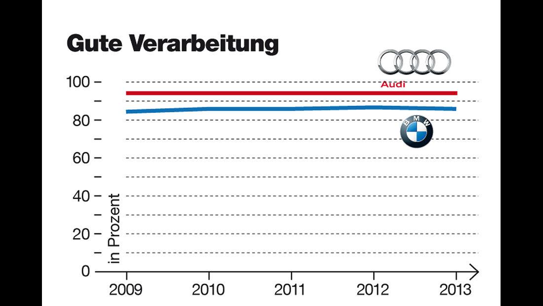 Audi und BMW Imagewertung, Verarbeitung