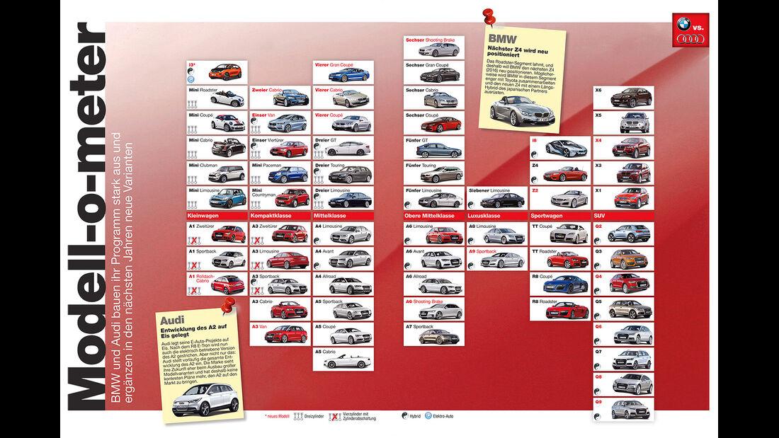 Audi und BMW Modellfahrplan