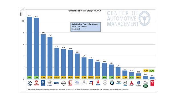 Auto-Absatz weltweit
