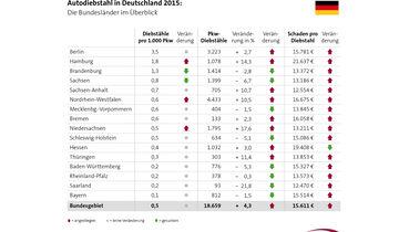 Autodiebstahl in Deutschland 2015: Die Bundesländer im Überblick