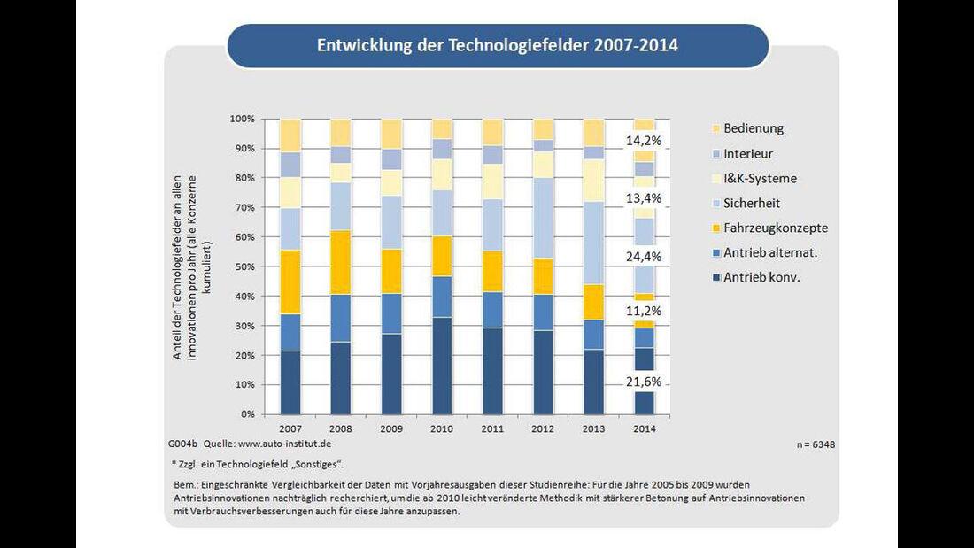 Automotive-Innovations 2015 - Entwicklung Technologieelder 2007 - 2014
