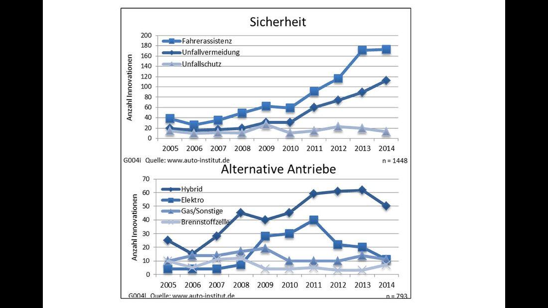 """Automotive-Innovations 2015 - Innovationstrends in den Technologiefeldern """"Sicherheit"""" und """"Alternative"""