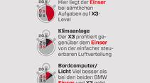 BMW 120d Sport Line, Grafik, Übersichtlichkeit