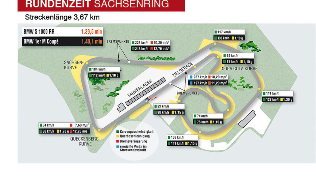 BMW 1er M Coupé, BMW S 1000 RR, Sachsenring