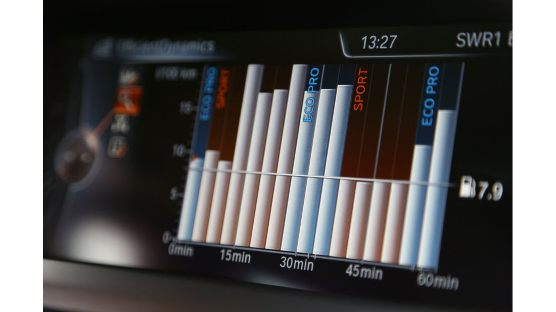 BMW 320i EDE, Verbrauchshistorie