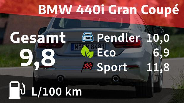 BMW 440i Realverbrauch