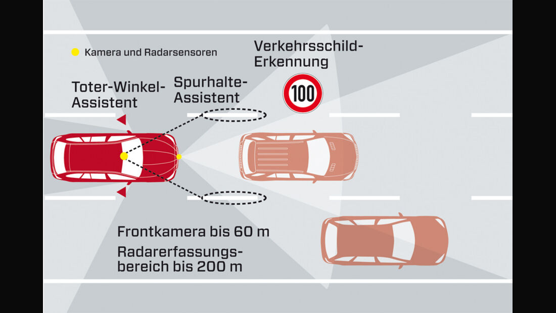 BMW 528i Touring, Assistenzsysteme