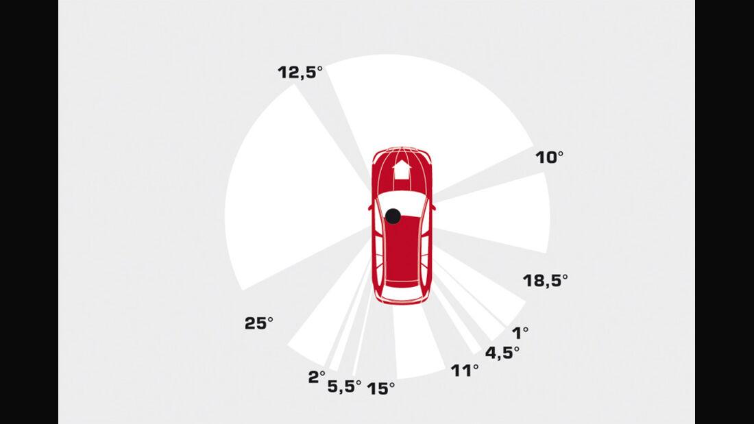 BMW 528i Touring, Rundumsicht