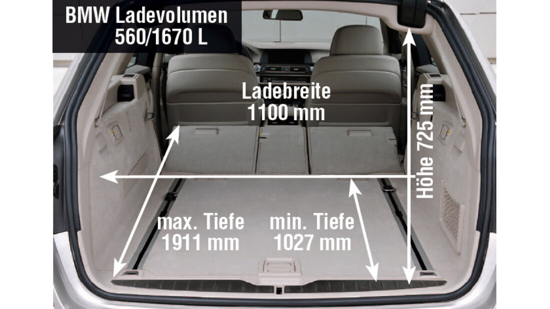BMW 5er, Ladevolumen, Grafik